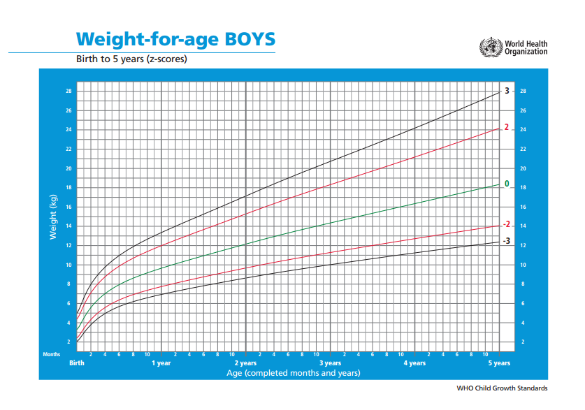 WHO Weight Infant Boys