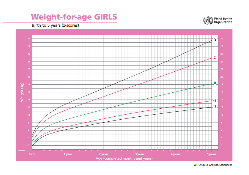 WHO Weight Infant Girls